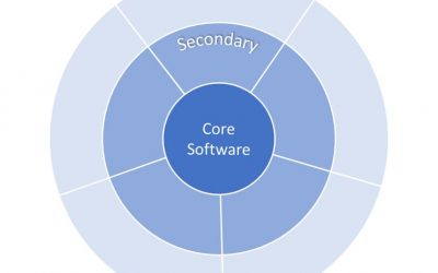How to Carve Out Value Streams from your Software Landscape
