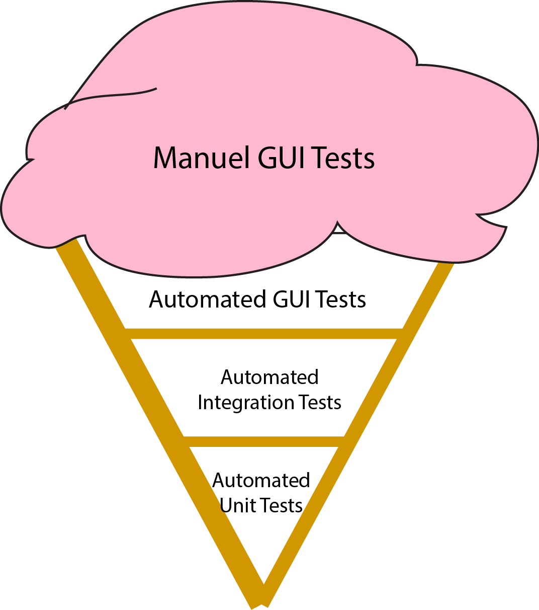 Ice Cream Cone of Test Automation